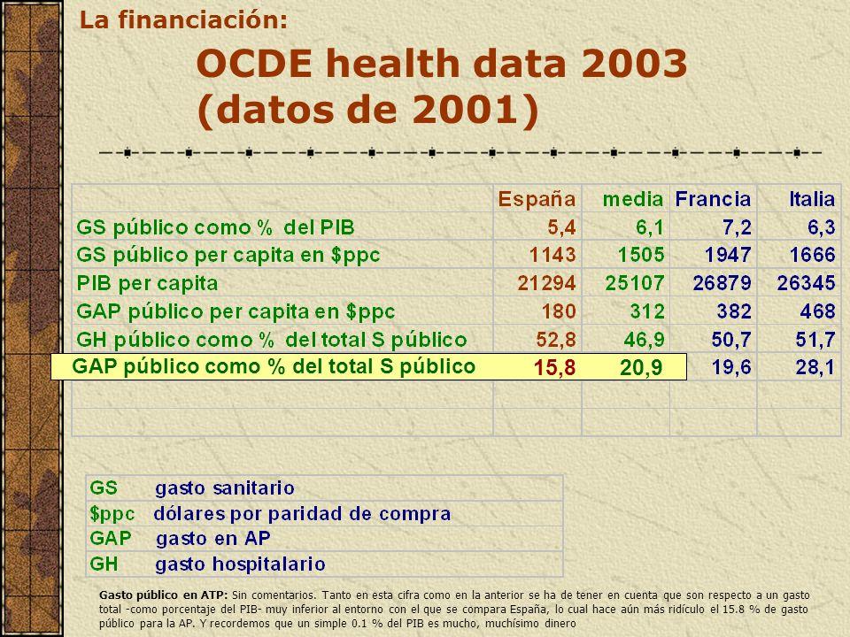 OCDE health data 2003 (datos de 2001) GAP público como % del total S público 15,8 20,9 La financiación: Gasto público en ATP: Sin comentarios. Tanto e