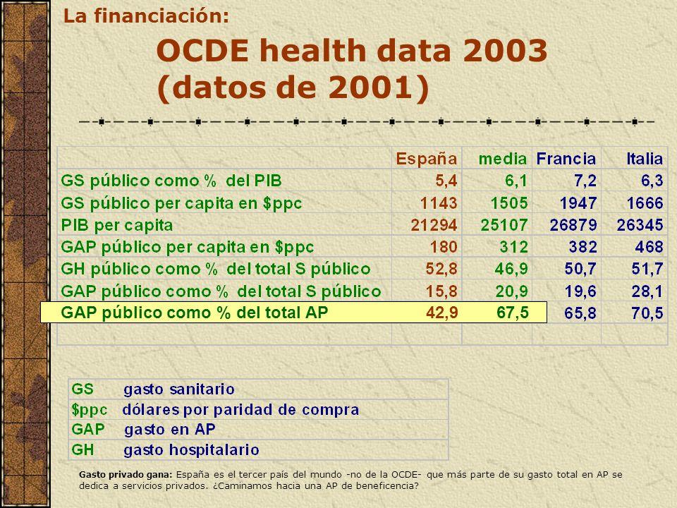 OCDE health data 2003 (datos de 2001) GAP público como % del total AP42,9 67,5 La financiación: Gasto privado gana: España es el tercer país del mundo