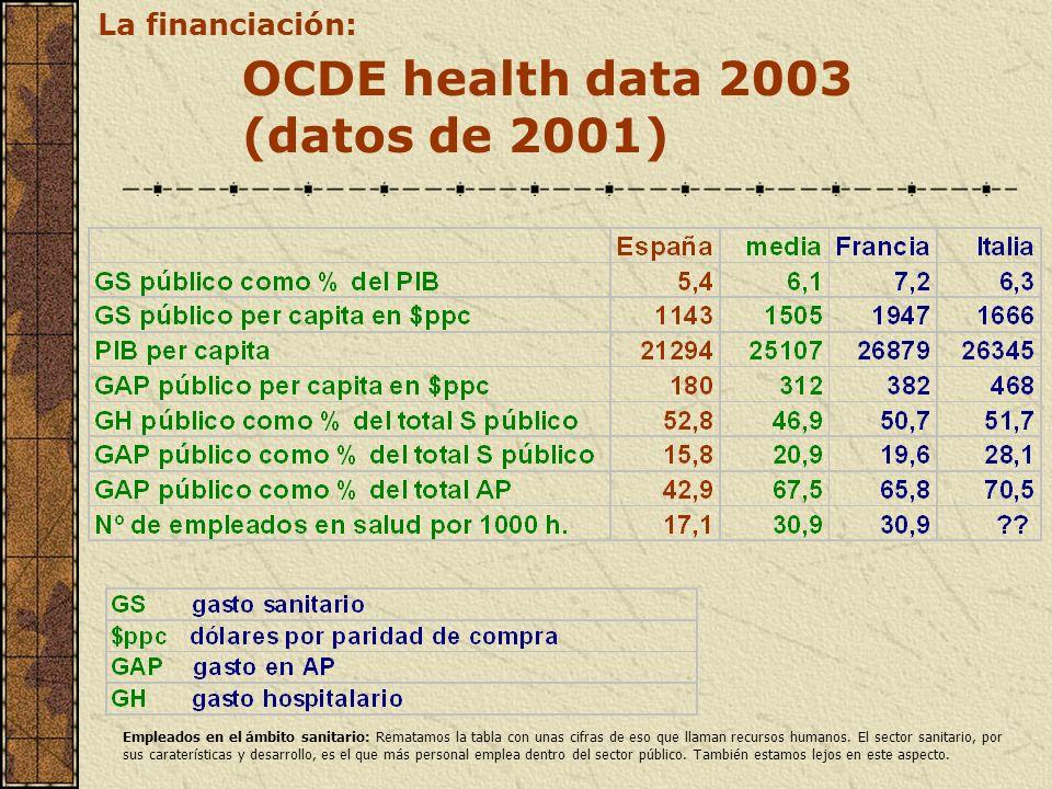 OCDE health data 2003 (datos de 2001) La financiación: Empleados en el ámbito sanitario: Rematamos la tabla con unas cifras de eso que llaman recursos