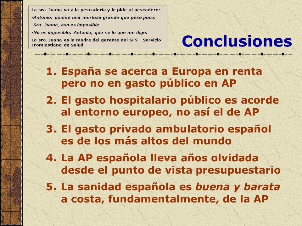 Conclusiones 1.España se acerca a Europa en renta pero no en gasto público en AP 2.El gasto hospitalario público es acorde al entorno europeo, no así