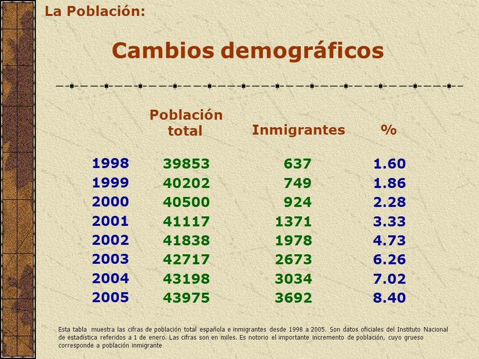 Cambios demográficos Población total Inmigrantes% 1998 1999 2000 2001 2002 2003 2004 2005 39853 40202 40500 41117 41838 42717 43198 43975 1.60 1.86 2.