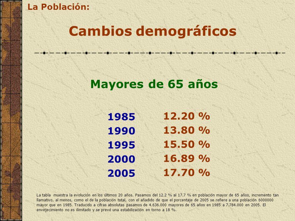 Cambios demográficos Mayores de 65 años 1985 1990 1995 2000 2005 12.20 % 13.80 % 15.50 % 16.89 % 17.70 % La Población: La tabla muestra la evolución e