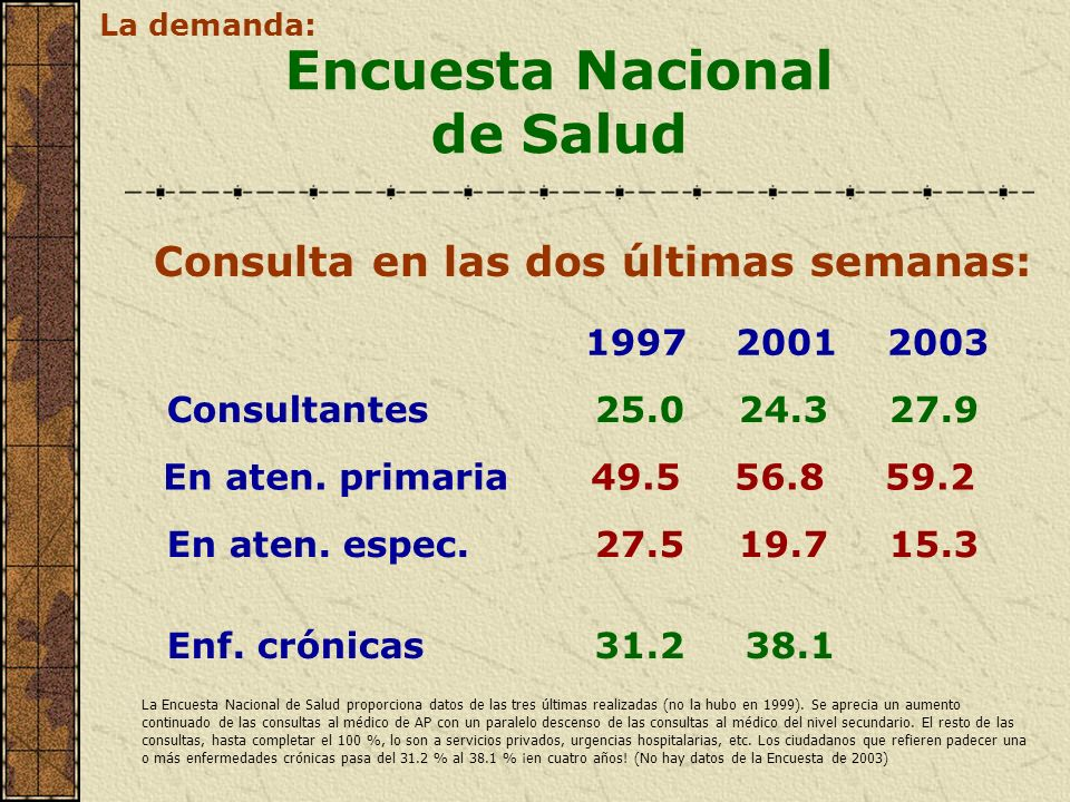 Consulta en las dos últimas semanas: Encuesta Nacional de Salud Consultantes25.0 24.3 27.9 En aten. primaria49.5 56.8 59.2 En aten. espec.27.5 19.7 15