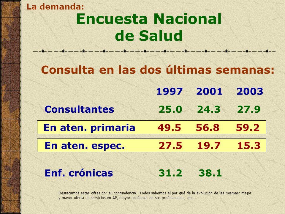 Consulta en las dos últimas semanas: Encuesta Nacional de Salud Consultantes25.0 24.3 27.9 1997 2001 2003 En aten. primaria49.5 56.8 59.2 Enf. crónica