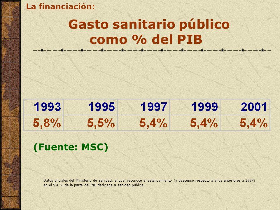 Gasto sanitario público como % del PIB (Fuente: MSC) La financiación: Datos oficiales del Ministerio de Sanidad, el cual reconoce el estancamiento (y