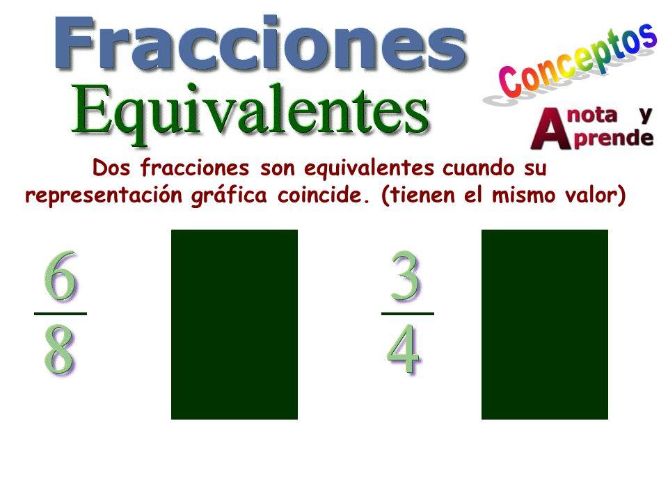 Dos fracciones son equivalentes cuando su representación gráfica coincide. (tienen el mismo valor)