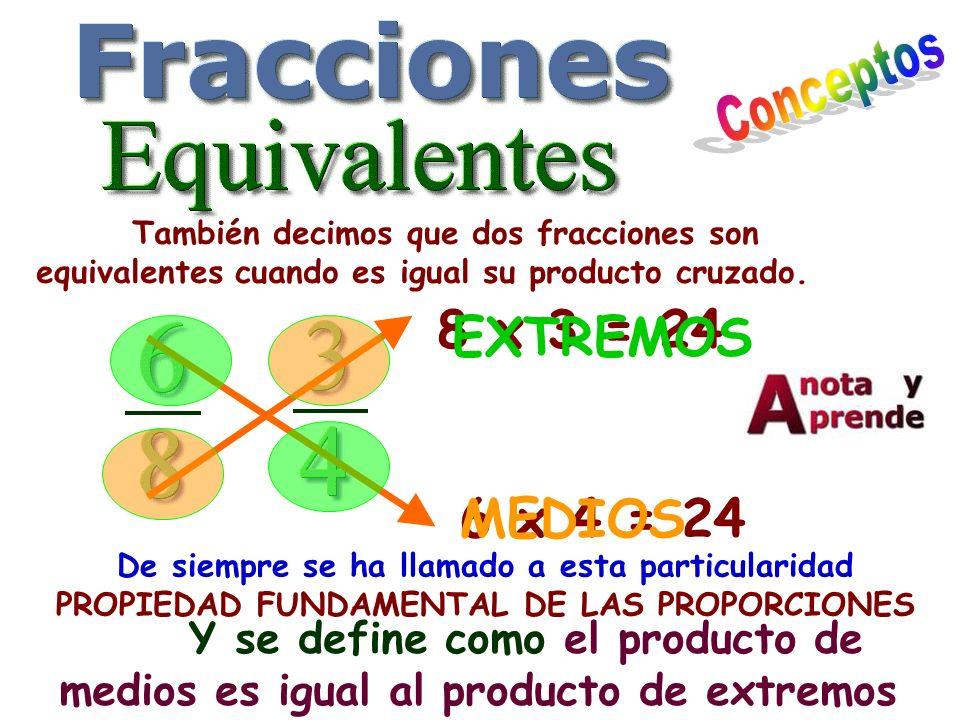 También decimos que dos fracciones son equivalentes cuando es igual su producto cruzado. 6 x 4 = 24 8 x 3 = 24 De siempre se ha llamado a esta particu