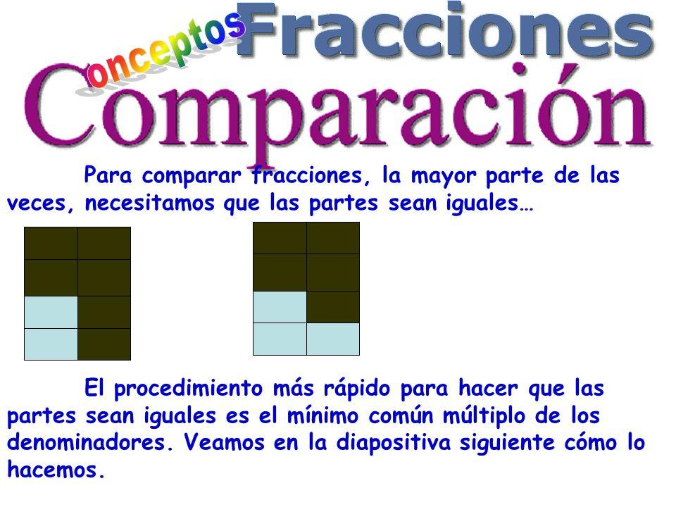 Para comparar fracciones, la mayor parte de las veces, necesitamos que las partes sean iguales… El procedimiento más rápido para hacer que las partes sean iguales es el mínimo común múltiplo de los denominadores.