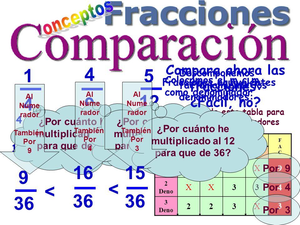 M. C. M FACTORES M.C.M FACFAC 2233 1 Deno 22XX 9 2 Deno XX33 4 3 Deno 223X 3 Por 9 Por 4 1 4 4 9 5 12 4 = 2 2 9 = 3 2 12 = 2 2. 3 } m.c.m. = 2 2.3 2 m