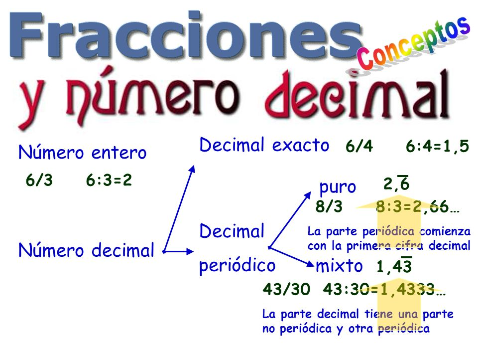 Número entero 6/36:3=2 Número decimal Decimal exacto 6/46:4=1,5 Decimal periódico puro 8/38:3=2,66… La parte periódica comienza con la primera cifra decimal mixto 43/3043:30=1,4333… La parte decimal tiene una parte no periódica y otra periódica 2,6 1,43