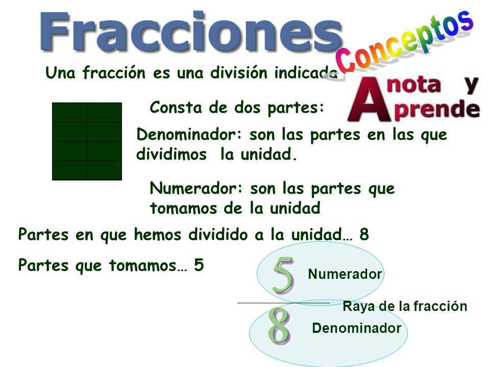 Una fracción es una división indicada Consta de dos partes: Numerador: son las partes que tomamos de la unidad Denominador: son las partes en las que dividimos la unidad.