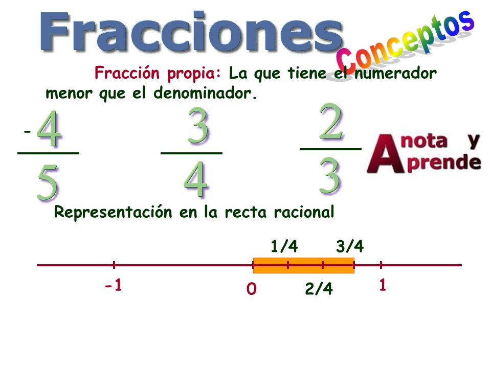 Fracción propia: La que tiene el numerador menor que el denominador. Representación en la recta racional 0 1-1 2/4 1/43/4 -
