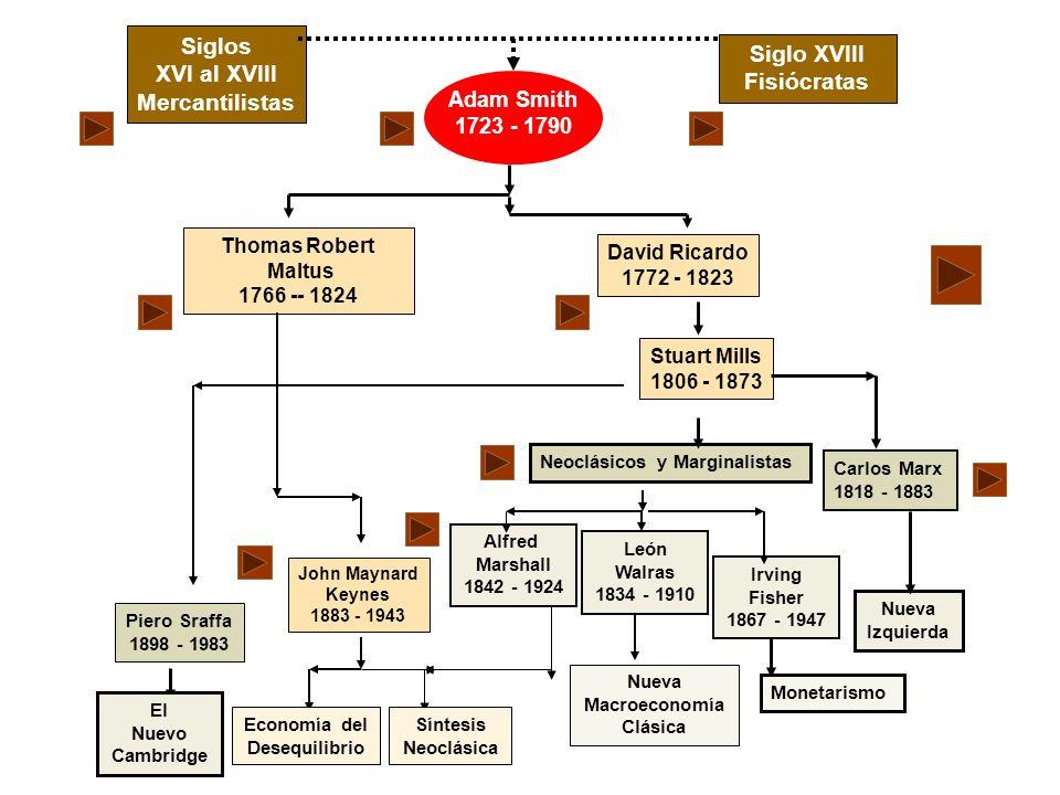 Nueva Macroeconomía Clásica Siglos XVI al XVIII Mercantilistas Siglo XVIII Fisiócratas Adam Smith 1723 - 1790 Thomas Robert Maltus 1766 -- 1824 Carlos