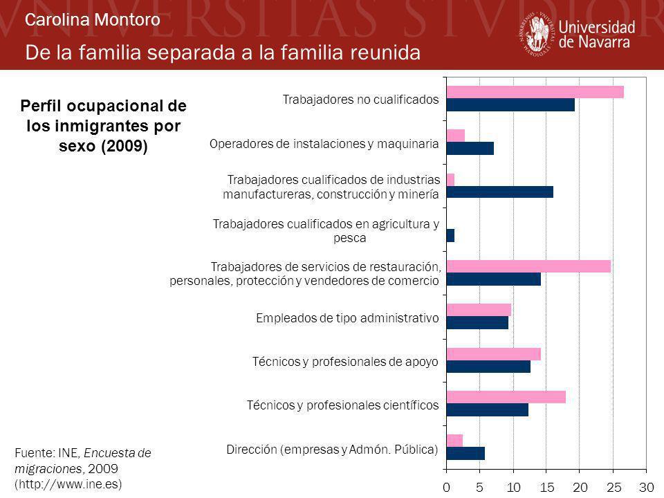 De la familia separada a la familia reunida Carolina Montoro Fuente: INE, Encuesta de migraciones, 2009 (http://www.ine.es) 051015202530 Dirección (em