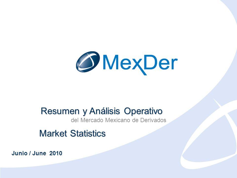 Junio 2010 June 2010 Resumen y Análisis Operativo del Mercado Mexicano de Derivados Market Statistics Junio / June 2010