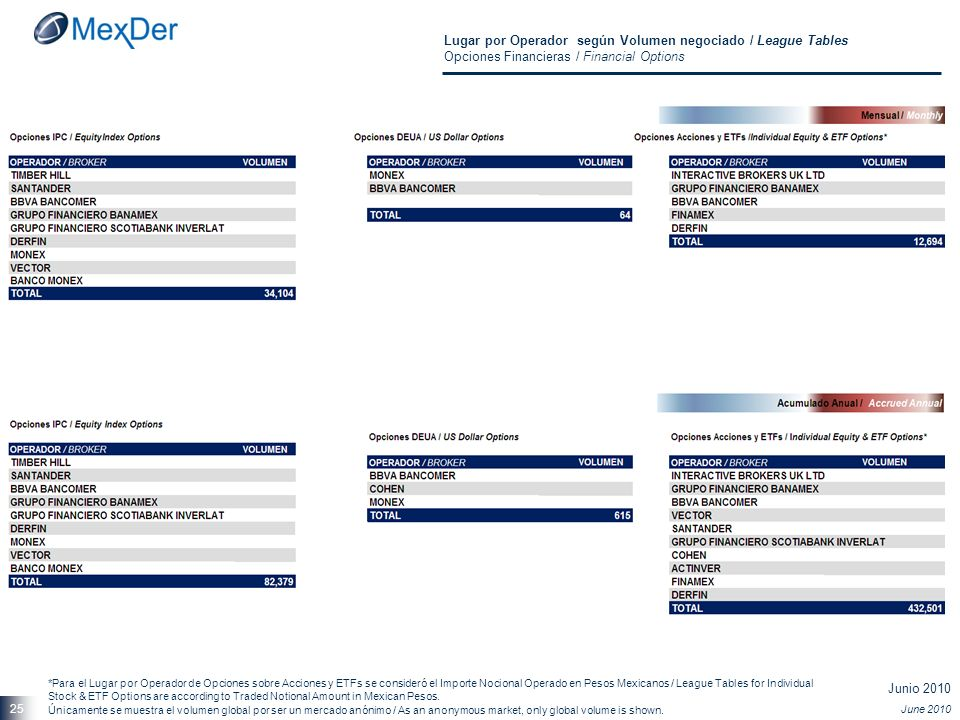 Junio 2010 June 2010 25 Lugar por Operador según Volumen negociado / League Tables Opciones Financieras / Financial Options Únicamente se muestra el volumen global por ser un mercado anónimo / As an anonymous market, only global volume is shown.