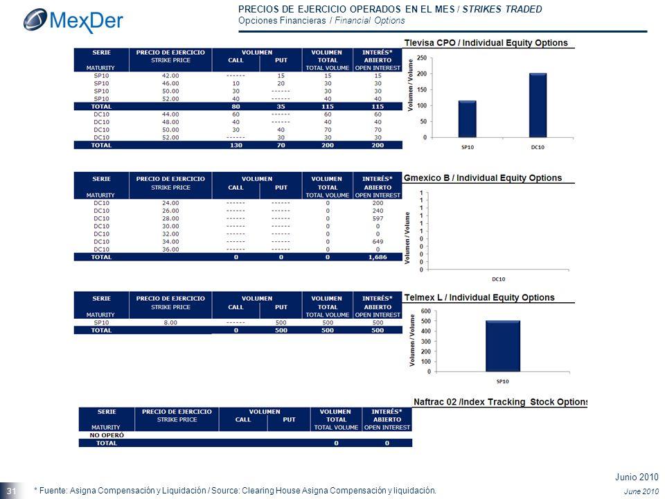 Junio 2010 June 2010 31 PRECIOS DE EJERCICIO OPERADOS EN EL MES / STRIKES TRADED Opciones Financieras / Financial Options * Fuente: Asigna Compensació
