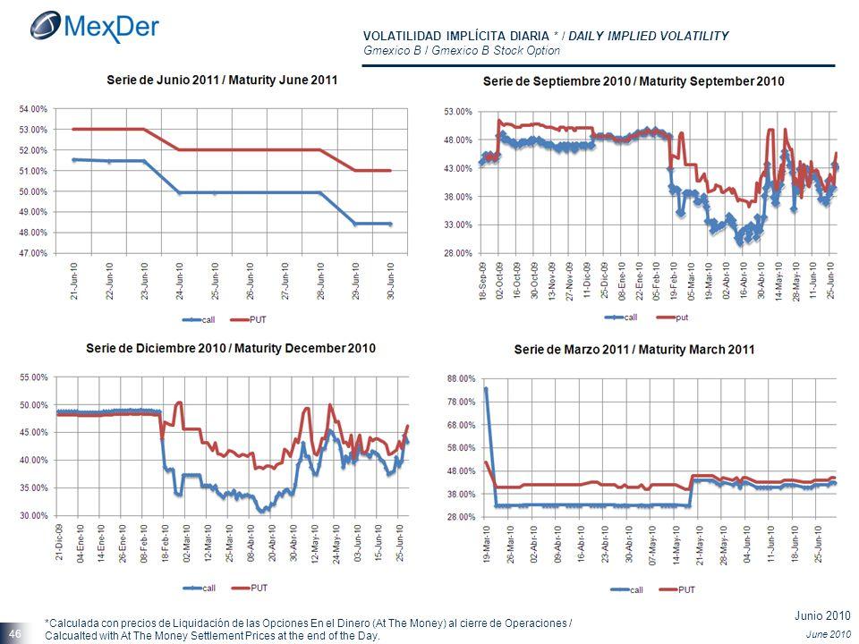 Junio 2010 June 2010 46 VOLATILIDAD IMPLÍCITA DIARIA * / DAILY IMPLIED VOLATILITY Gmexico B / Gmexico B Stock Option *Calculada con precios de Liquida