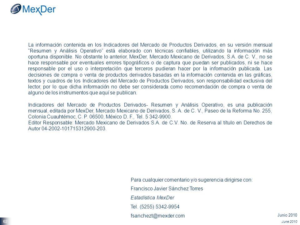 Junio 2010 June 2010 62 La información contenida en los Indicadores del Mercado de Productos Derivados, en su versión mensual Resumen y Análisis Opera