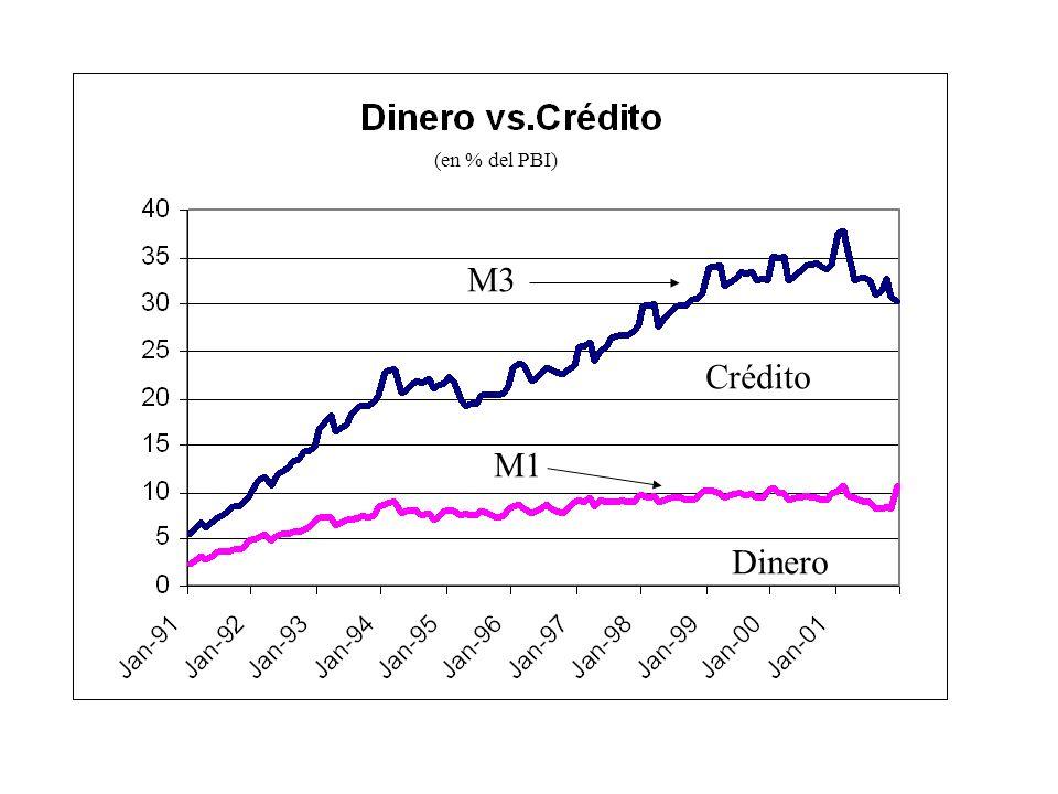 Crédito Dinero M3 M1 (en % del PBI)