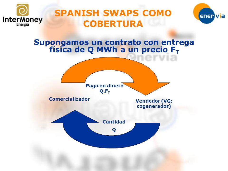 Supongamos un contrato con entrega física de Q MWh a un precio F T Comercializador Vendedor (VG: cogenerador) Cantidad Q Pago en dinero Q.F T SPANISH