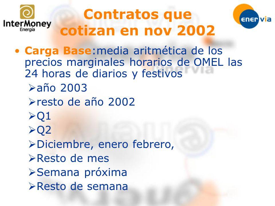 Carga Base:media aritmética de los precios marginales horarios de OMEL las 24 horas de diarios y festivos año 2003 resto de año 2002 Q1 Q2 Diciembre,