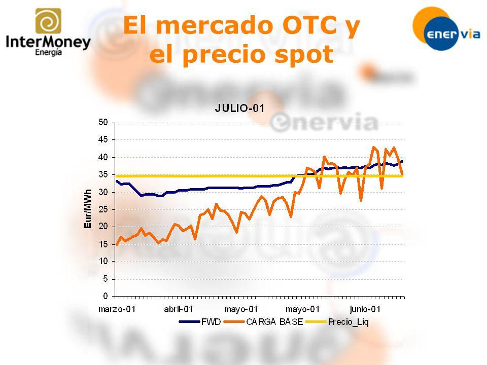 El mercado OTC y el precio spot