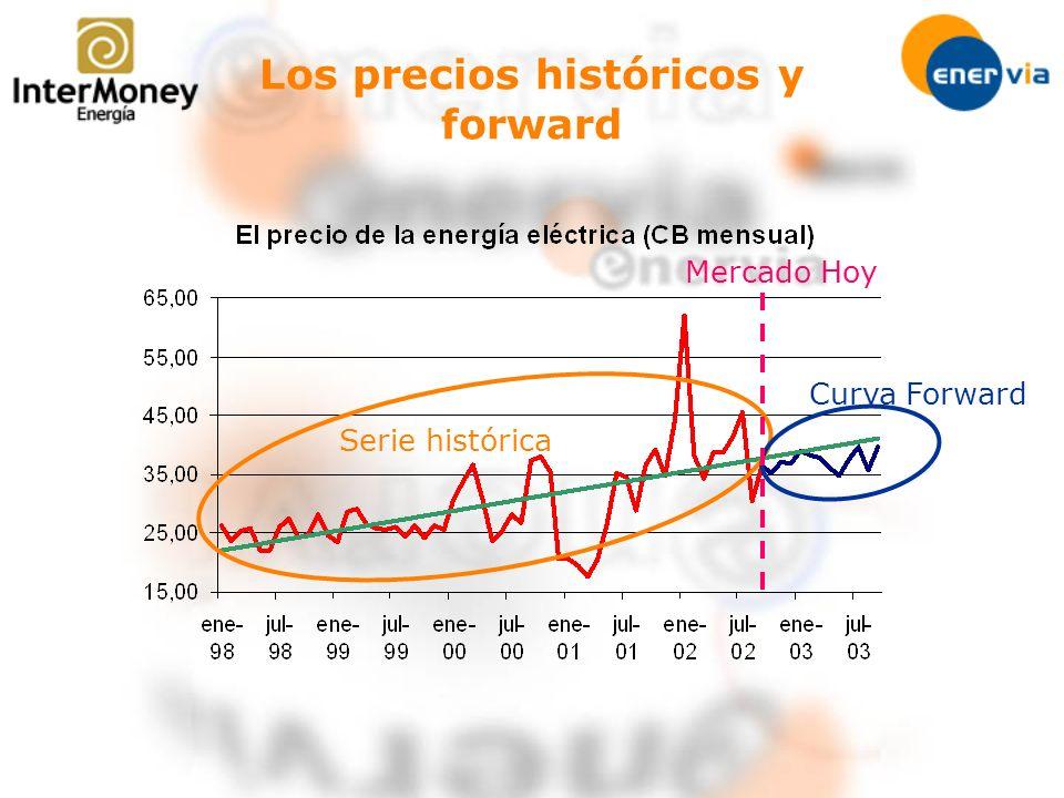 Los precios históricos y forward Serie histórica Curva Forward Mercado Hoy