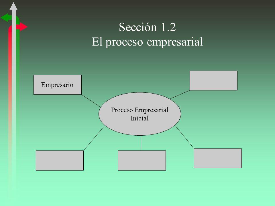Sección 1.2 El proceso empresarial Proceso Empresarial Inicial Empresario
