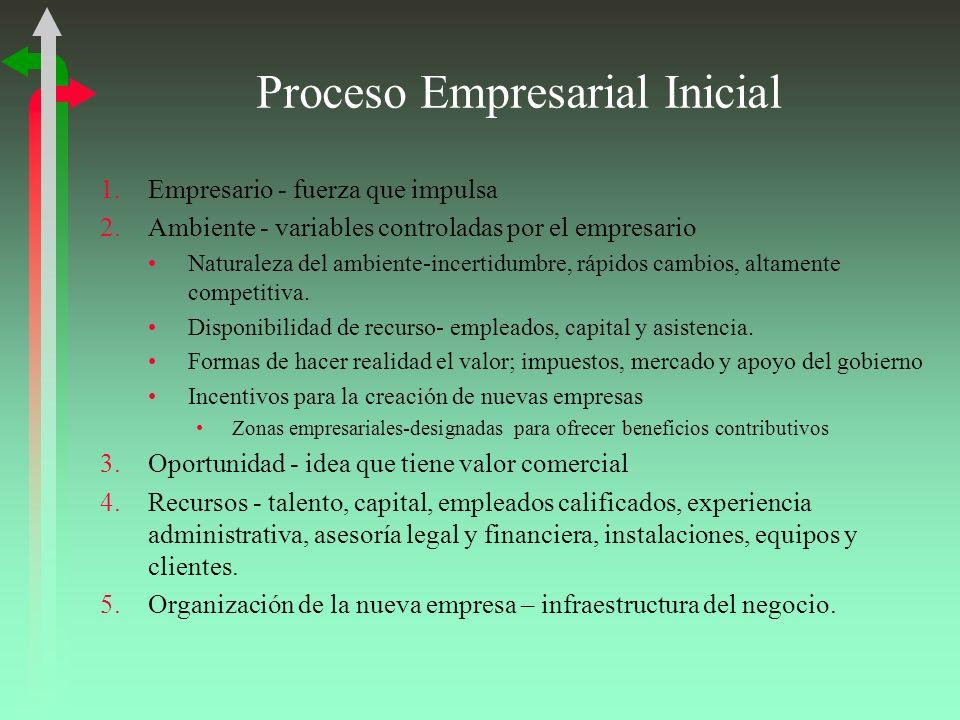 Proceso Empresarial Inicial 1.Empresario - fuerza que impulsa 2.Ambiente - variables controladas por el empresario Naturaleza del ambiente-incertidumbre, rápidos cambios, altamente competitiva.