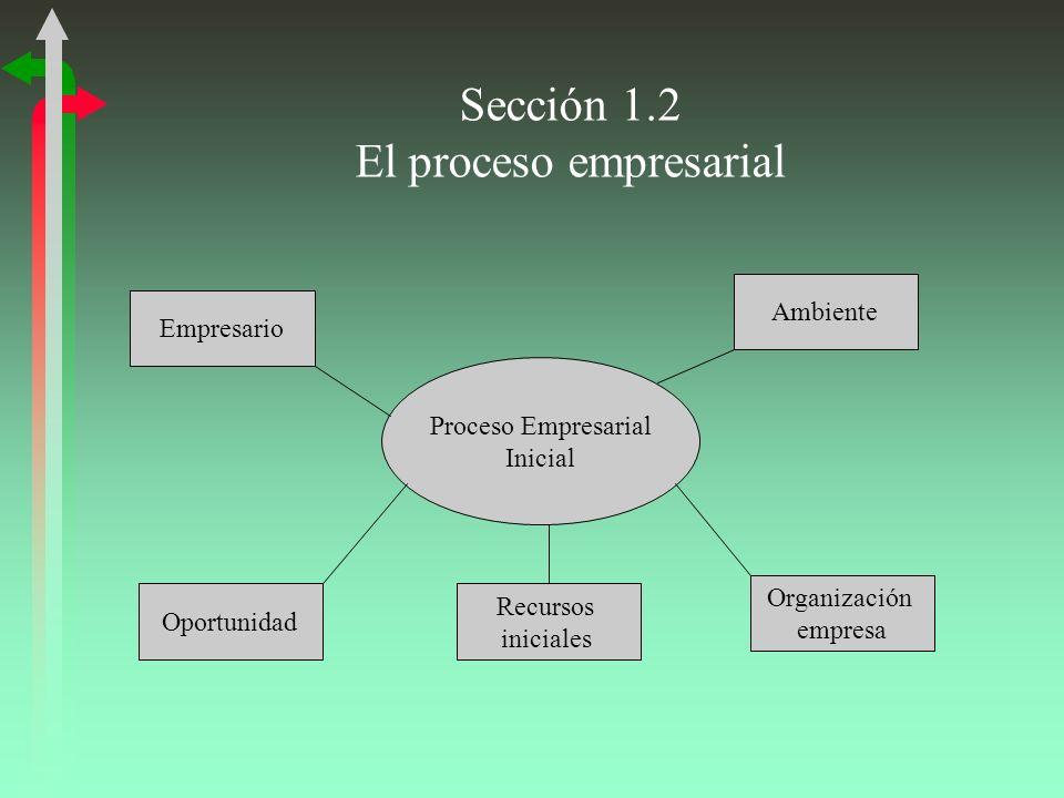 Sección 1.2 El proceso empresarial Proceso Empresarial Inicial Empresario Recursos iniciales Organización empresa Oportunidad Ambiente