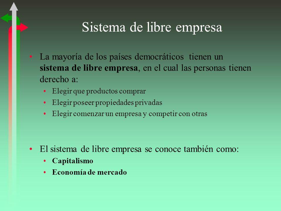 Sistema de libre empresa La mayoría de los países democráticos tienen un sistema de libre empresa, en el cual las personas tienen derecho a: Elegir qu