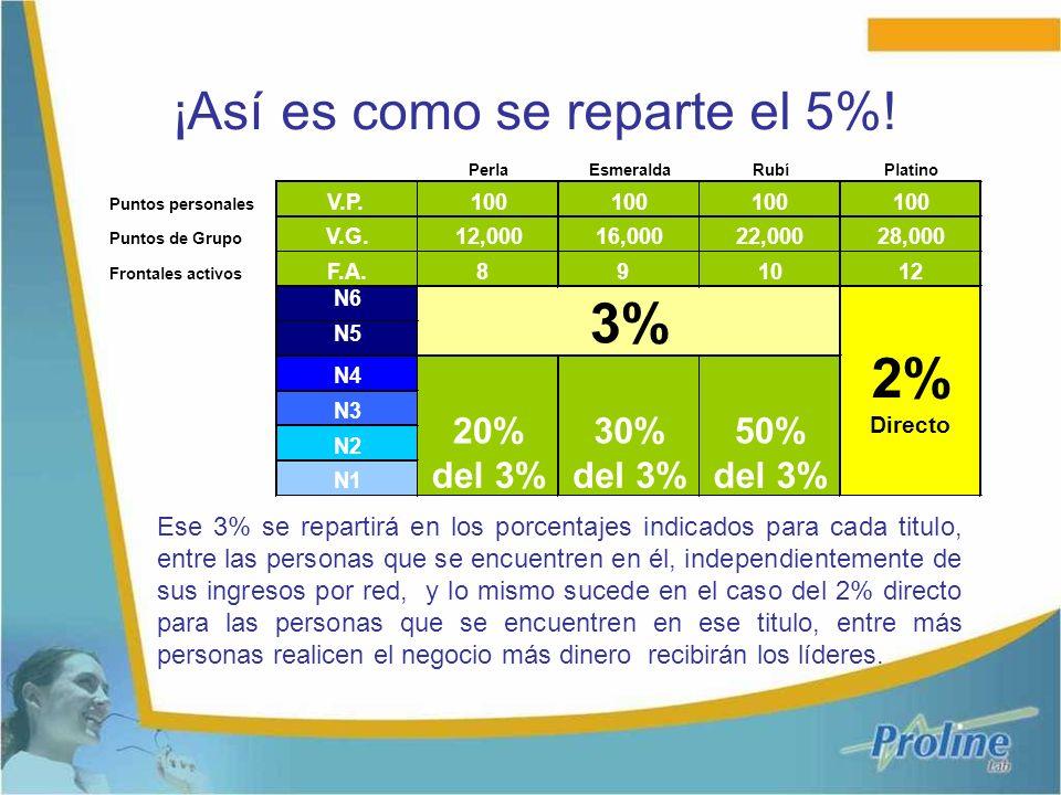 ¡Así es como se reparte el 5%! Ese 3% se repartirá en los porcentajes indicados para cada titulo, entre las personas que se encuentren en él, independ