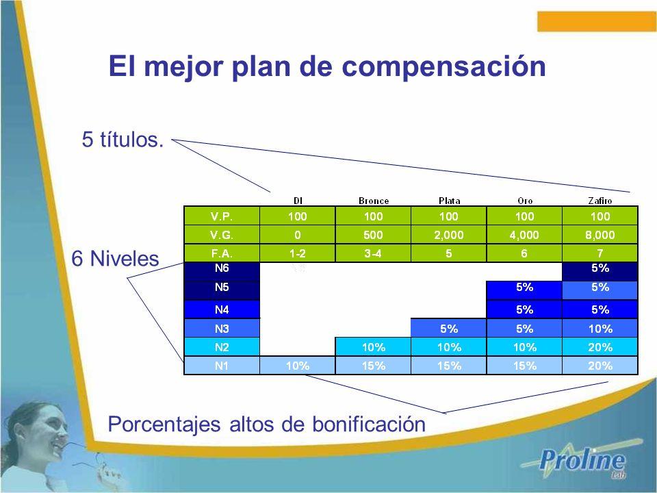 El mejor plan de compensación 5 títulos. 6 Niveles Porcentajes altos de bonificación