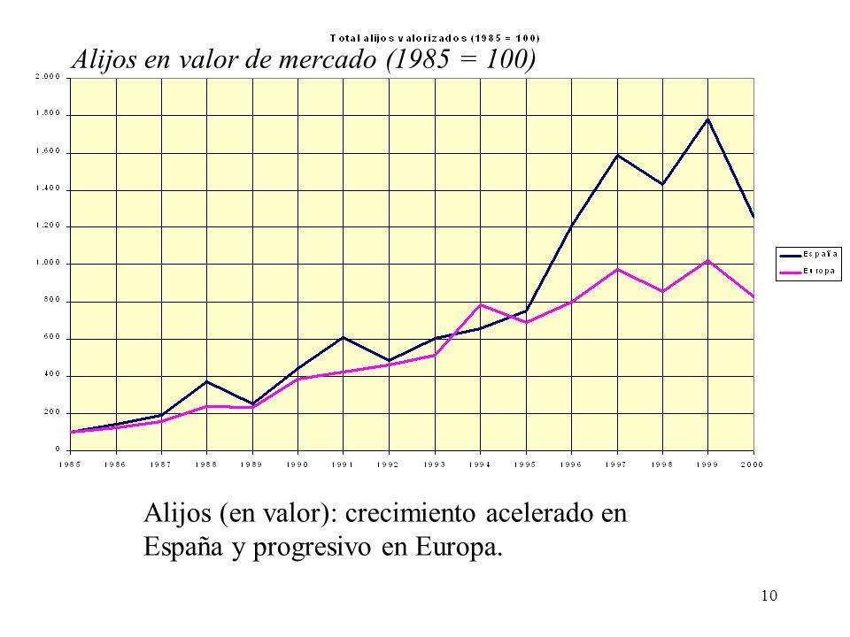 10 Alijos (en valor): crecimiento acelerado en España y progresivo en Europa. Alijos en valor de mercado (1985 = 100)