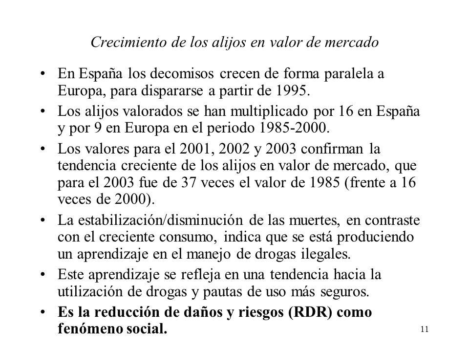 11 Crecimiento de los alijos en valor de mercado En España los decomisos crecen de forma paralela a Europa, para dispararse a partir de 1995. Los alij