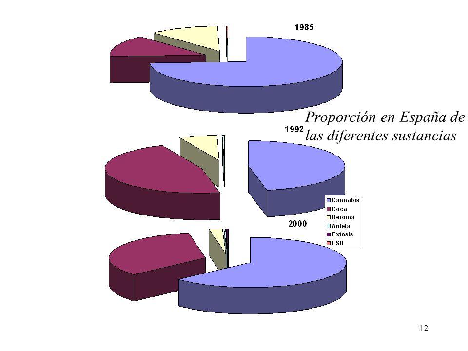12 Proporción en España de las diferentes sustancias