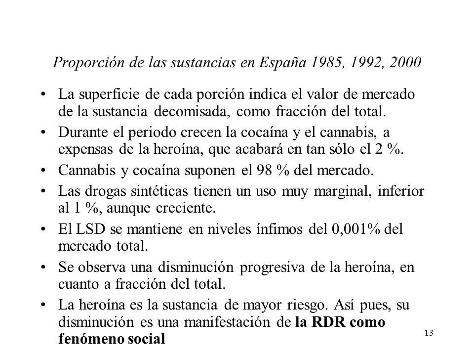 13 Proporción de las sustancias en España 1985, 1992, 2000 La superficie de cada porción indica el valor de mercado de la sustancia decomisada, como f