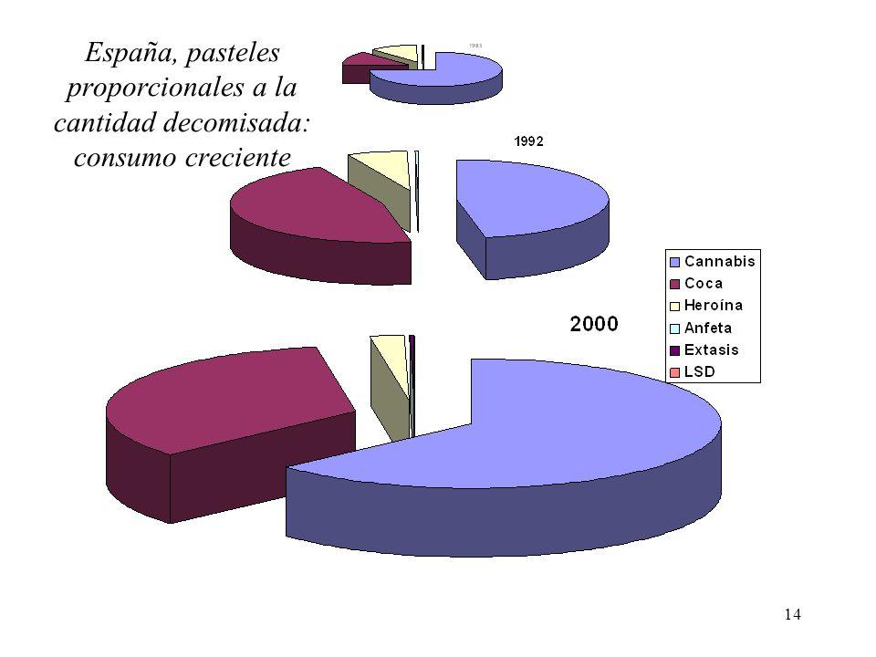 14 España, pasteles proporcionales a la cantidad decomisada: consumo creciente