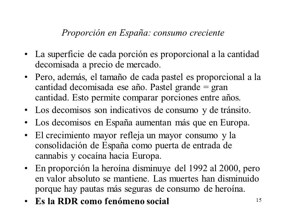 15 Proporción en España: consumo creciente La superficie de cada porción es proporcional a la cantidad decomisada a precio de mercado. Pero, además, e