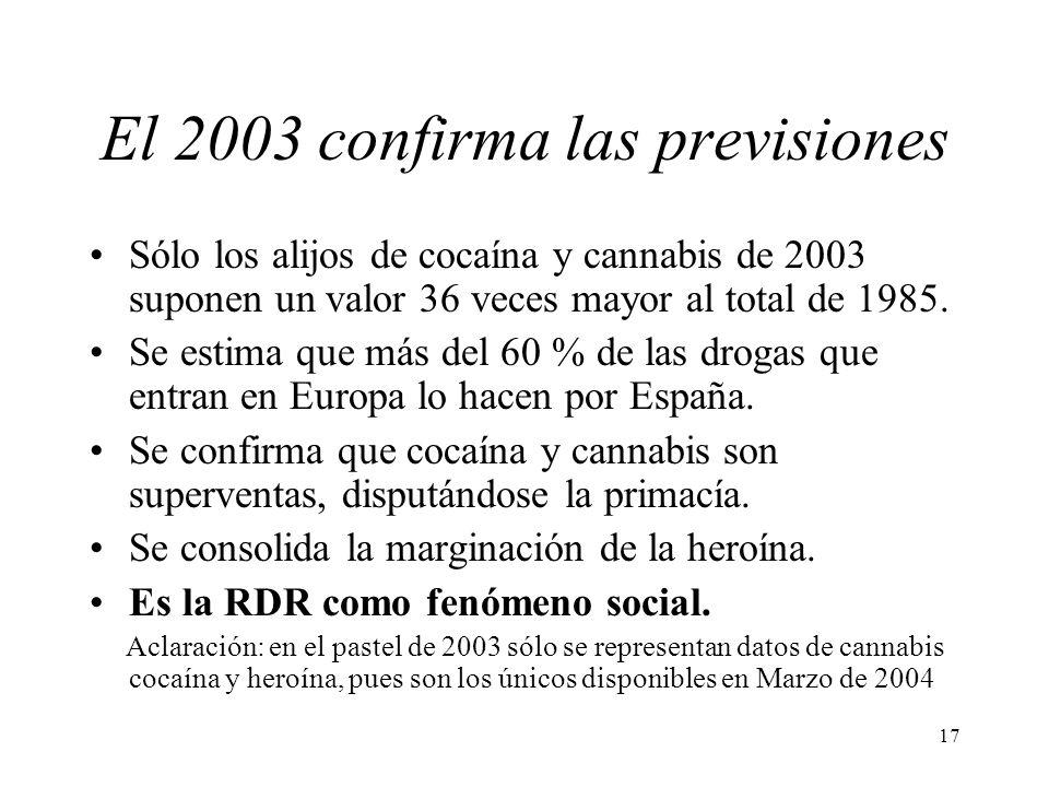 17 El 2003 confirma las previsiones Sólo los alijos de cocaína y cannabis de 2003 suponen un valor 36 veces mayor al total de 1985. Se estima que más