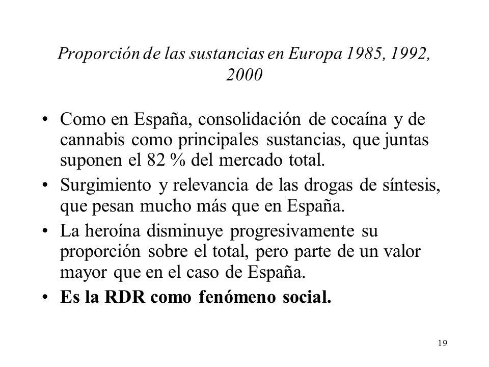 19 Proporción de las sustancias en Europa 1985, 1992, 2000 Como en España, consolidación de cocaína y de cannabis como principales sustancias, que jun