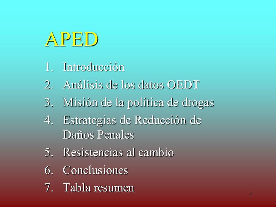 2 APED 1.Introducción 2.Análisis de los datos OEDT 3.Misión de la política de drogas 4.Estrategias de Reducción de Daños Penales 5.Resistencias al cam