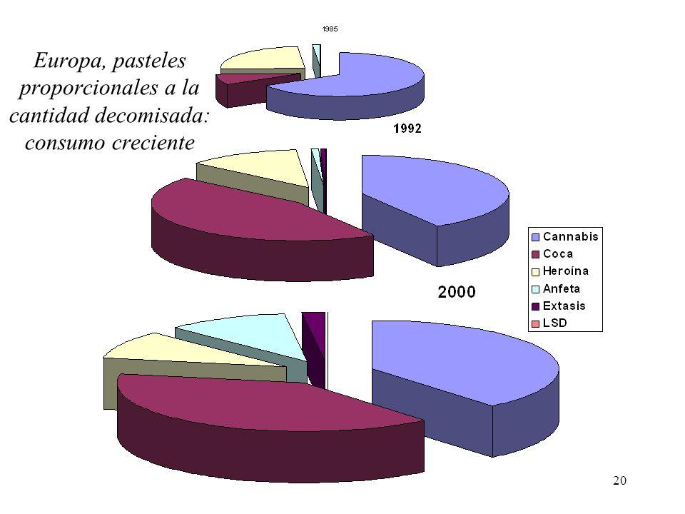 20 Europa, pasteles proporcionales a la cantidad decomisada: consumo creciente
