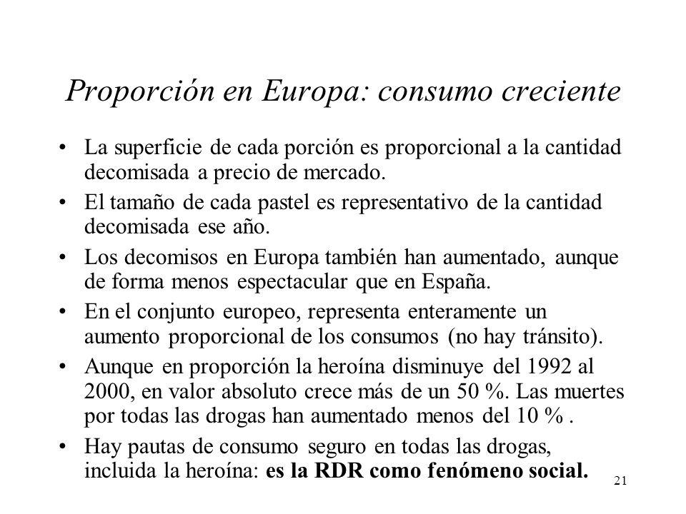 21 Proporción en Europa: consumo creciente La superficie de cada porción es proporcional a la cantidad decomisada a precio de mercado. El tamaño de ca