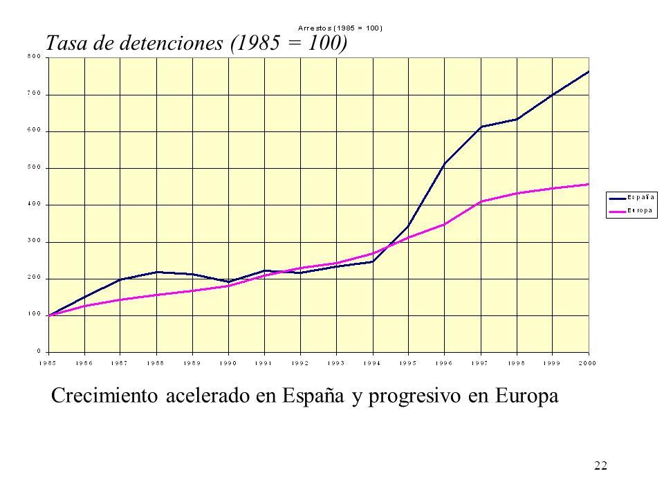 22 Crecimiento acelerado en España y progresivo en Europa Tasa de detenciones (1985 = 100)
