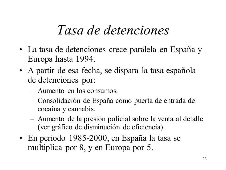 23 Tasa de detenciones La tasa de detenciones crece paralela en España y Europa hasta 1994. A partir de esa fecha, se dispara la tasa española de dete