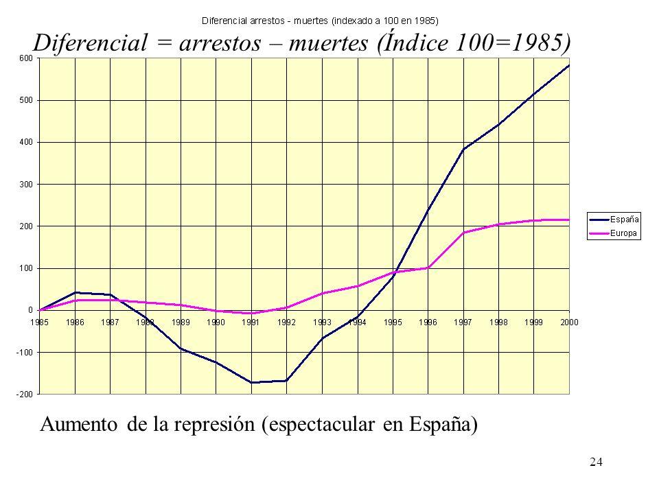 24 Diferencial = arrestos – muertes (Índice 100=1985) Aumento de la represión (espectacular en España)