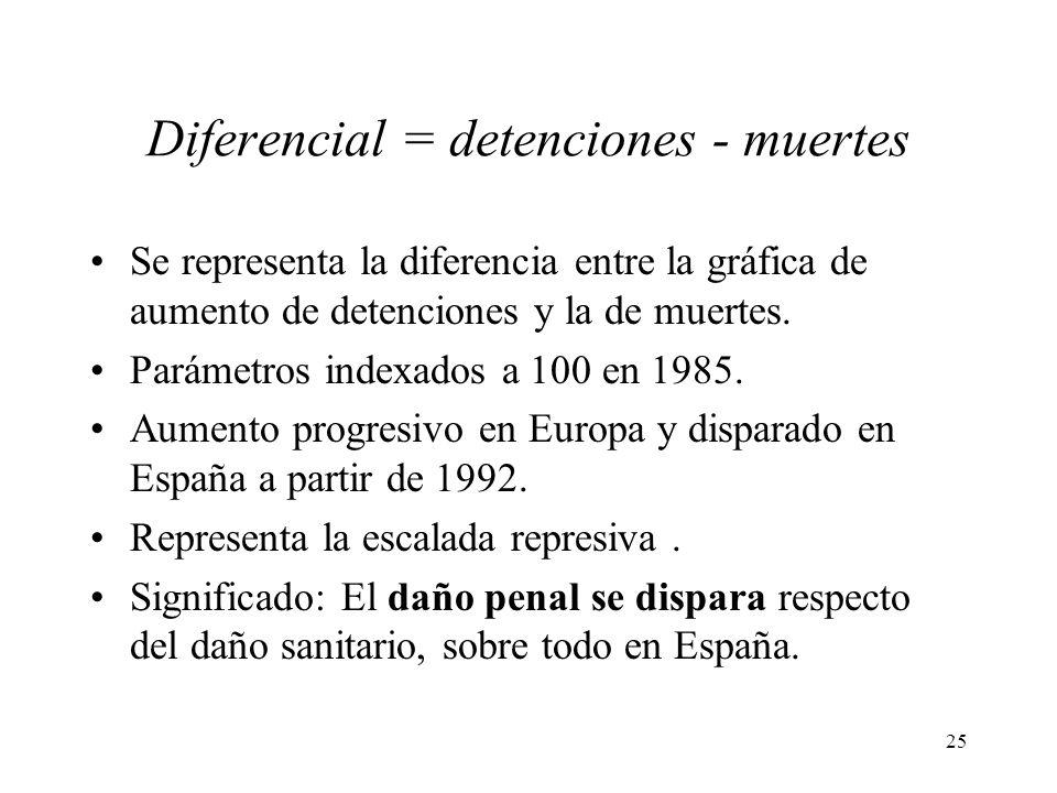 25 Diferencial = detenciones - muertes Se representa la diferencia entre la gráfica de aumento de detenciones y la de muertes. Parámetros indexados a