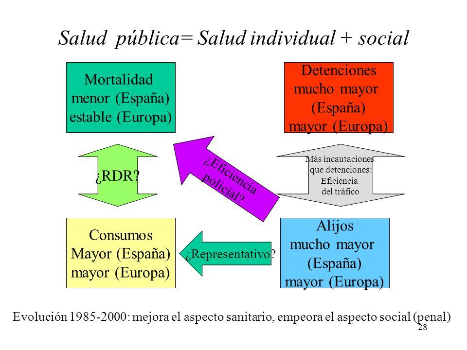 28 Mortalidad menor (España) estable (Europa) Detenciones mucho mayor (España) mayor (Europa) Alijos mucho mayor (España) mayor (Europa) Consumos Mayo